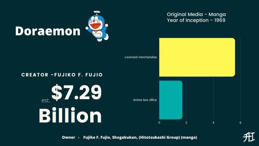 Doraemon Earnings