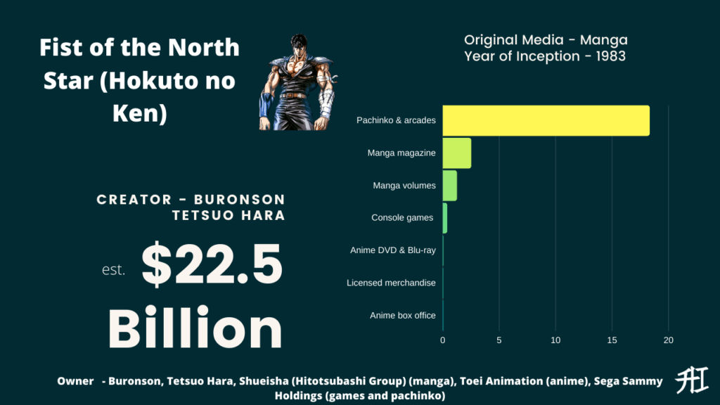 Fist of the North Star Earnings