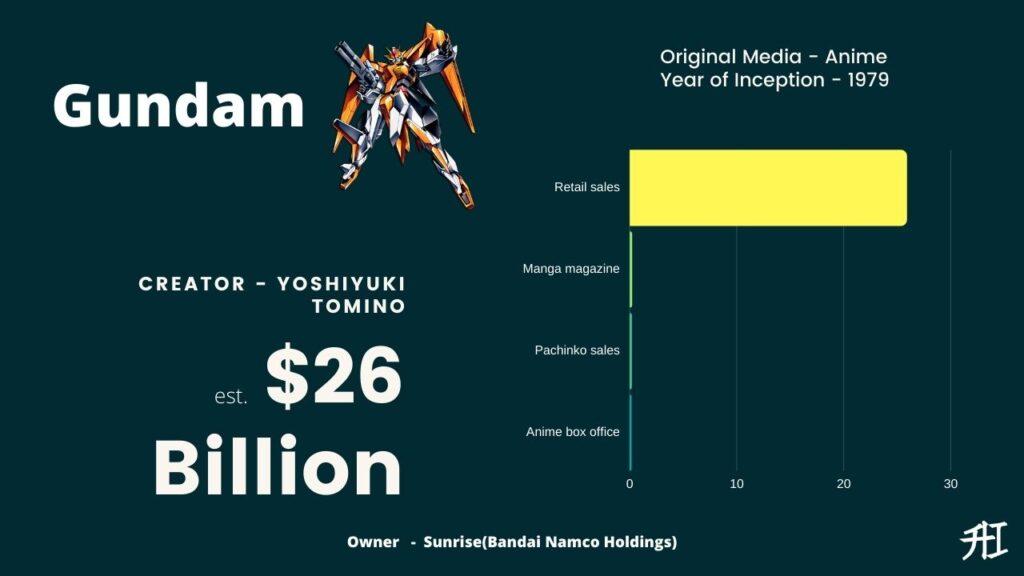 Gundam Earnings