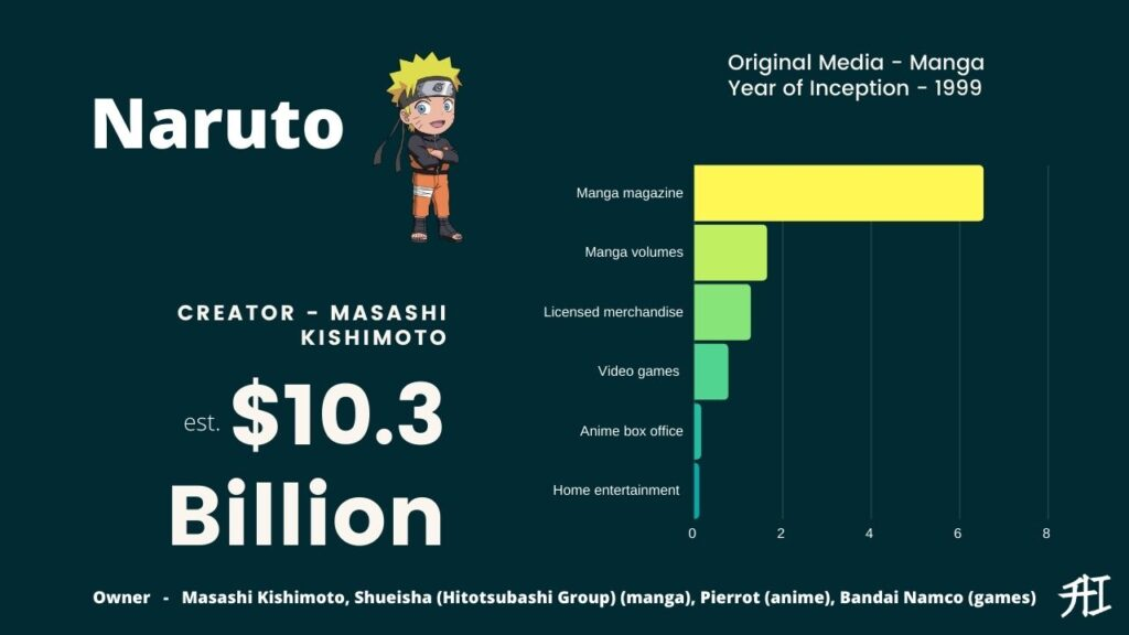 Naruto Earnings