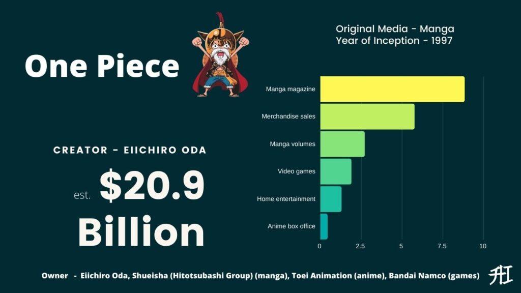 One Piece Earnings