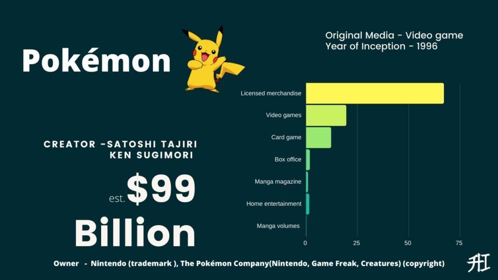 Pokémon Earnings