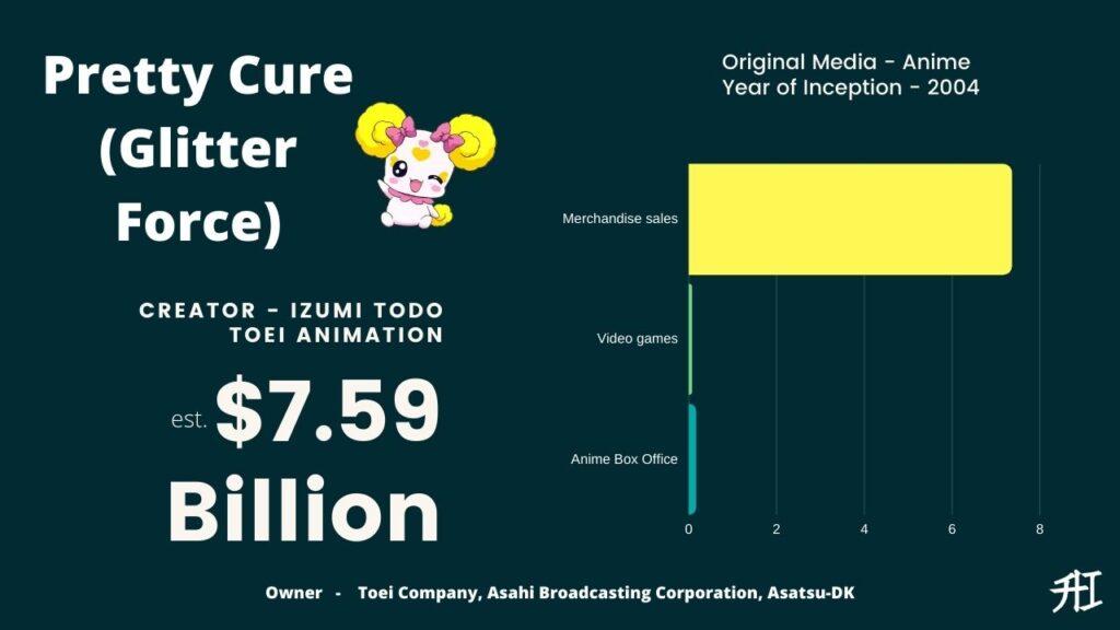 Pretty Cure (Glitter Force) Earnings