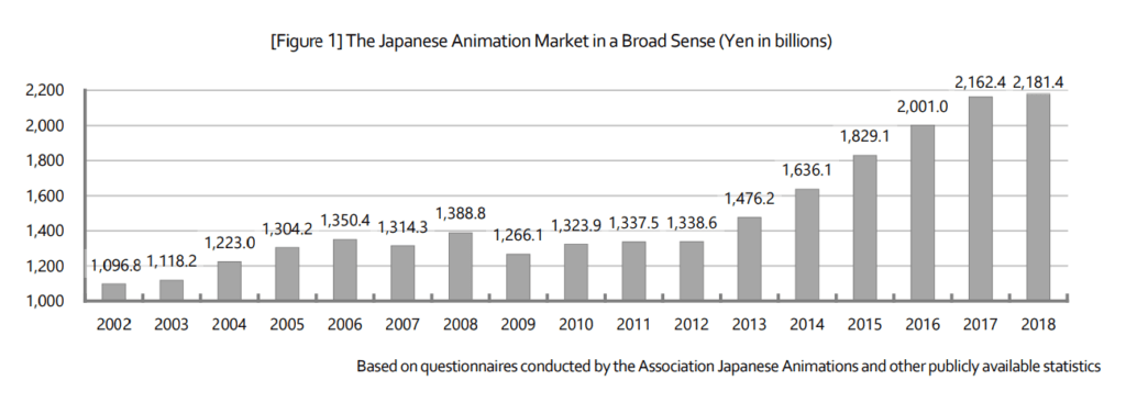 Anime Industry Rose 15% To US$24.18 billion in 2019