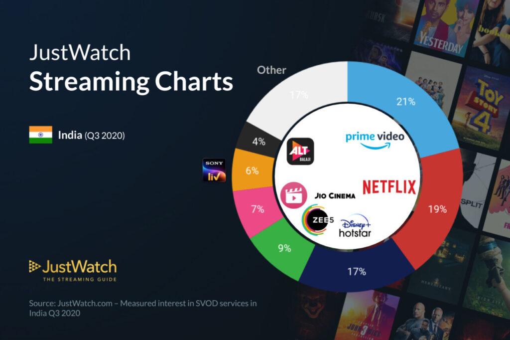 Streaming charts Q3 2020