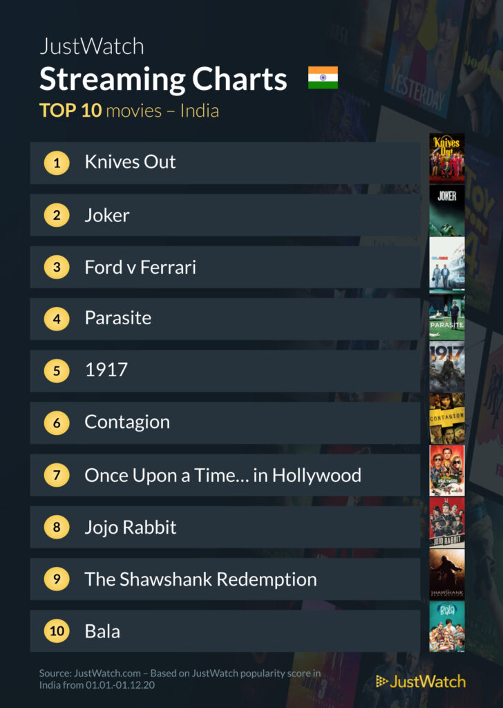 Top 10 Most Popular Movies In India In 2020